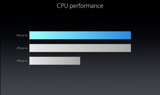 Apple iPhone SE CPU Performance