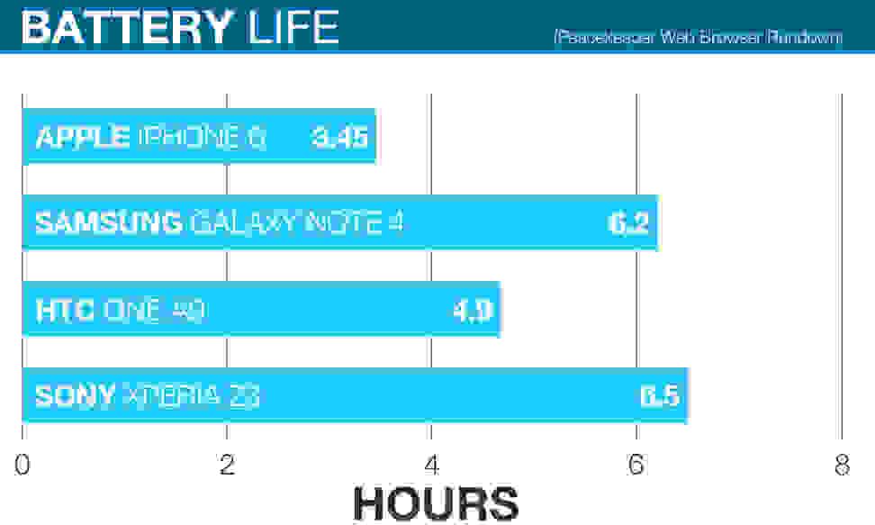 htc-battery-life-graph