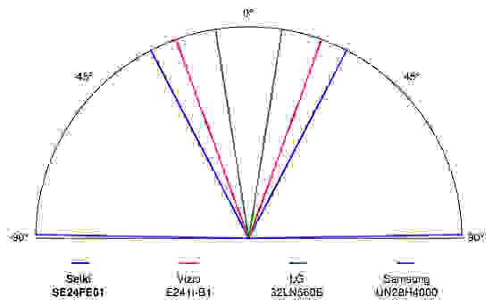Seiki-SE24FE01-Viewing-Angle.jpg