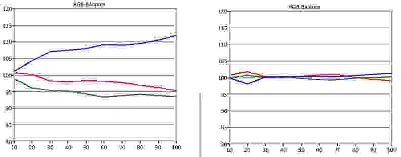 Sharp-UQ17U-RGB-Balance.jpg