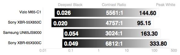 Sony-X930C-Contrast
