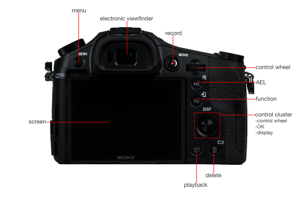 Backside view of the Sony Cyber-Shot RX10 II.