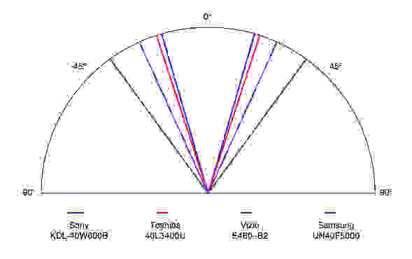 sony-kdl-40w600b-Viewing-Angle.jpg