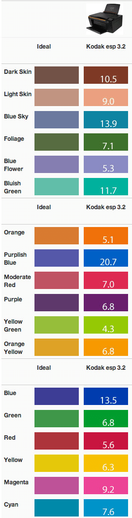 Color-Performance---Kodak-ESP-3.2.jpg
