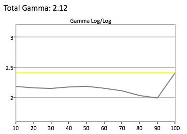 Samsung-UN48JU7500-Gamma.jpg