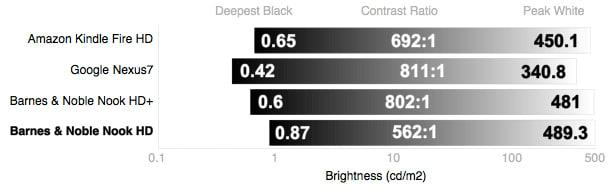 Blacks and Whites Chart