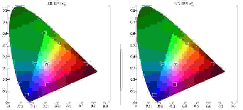 Vizio-M65C1-Color-Gamut