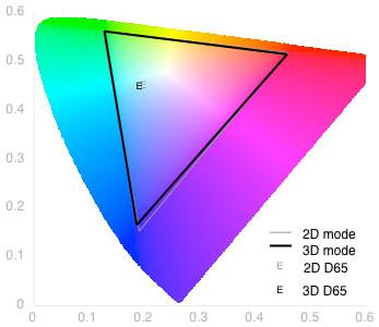 3D Color Gamut Chart