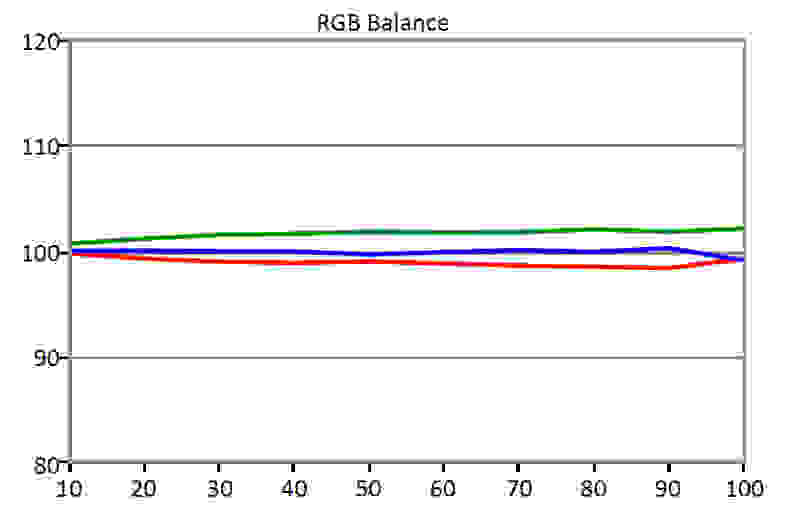 LG-34UM95-RGBBalance.jpg