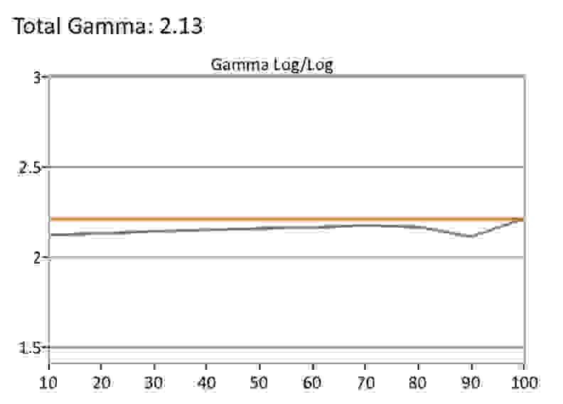 Vizio-PQ-SDR-Gamma