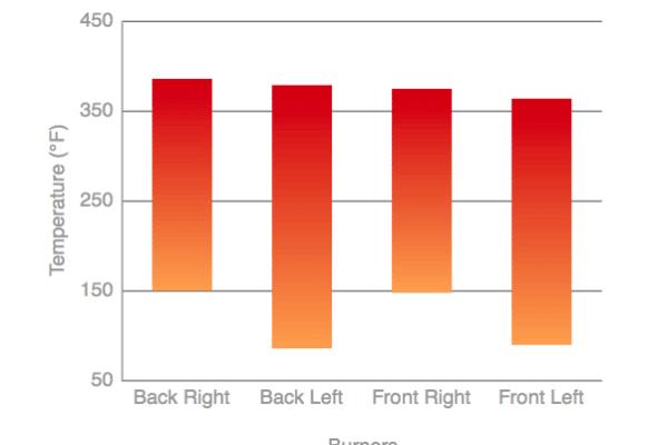 Burner temperatures chart