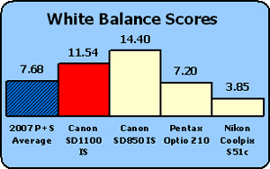 Canon-SD1100-white-balance-comp.jpg