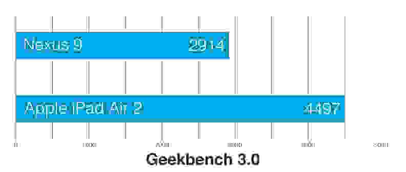 Apple-ipad-air-2-review-science-geekbench.jpg