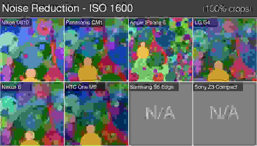 Noise Reduction - ISO 1600