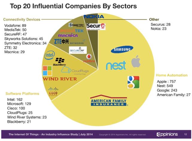 top-influential-IoT-companies.jpg
