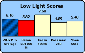 CANON-SD1100-LOW-COMP.jpg