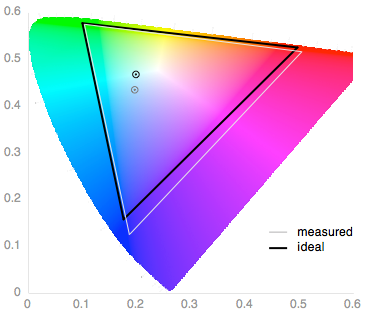 sony-xperia-z3-compact-review-science-screen-color-gamut.png
