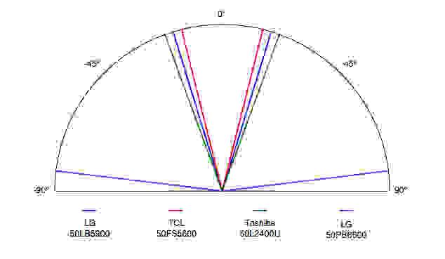 LG-50LB5900-Viewing-Angle.jpg