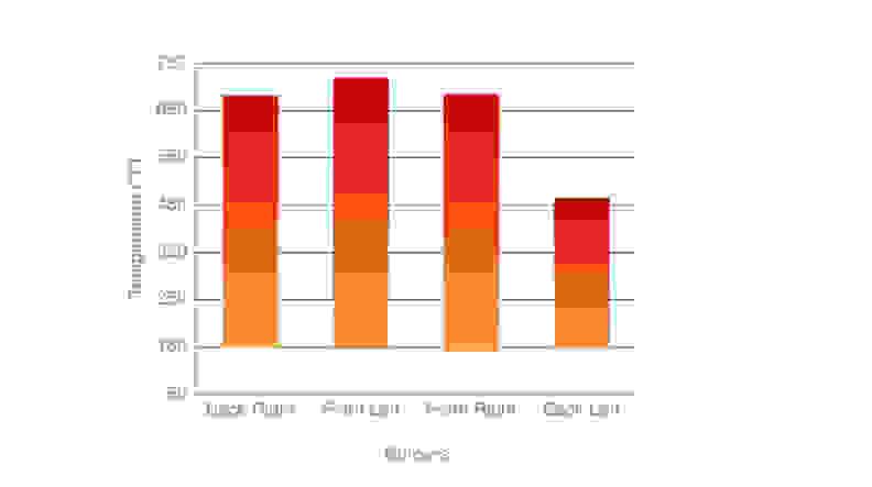 Frigidaire Professional FPEF3077QF Temperature Range