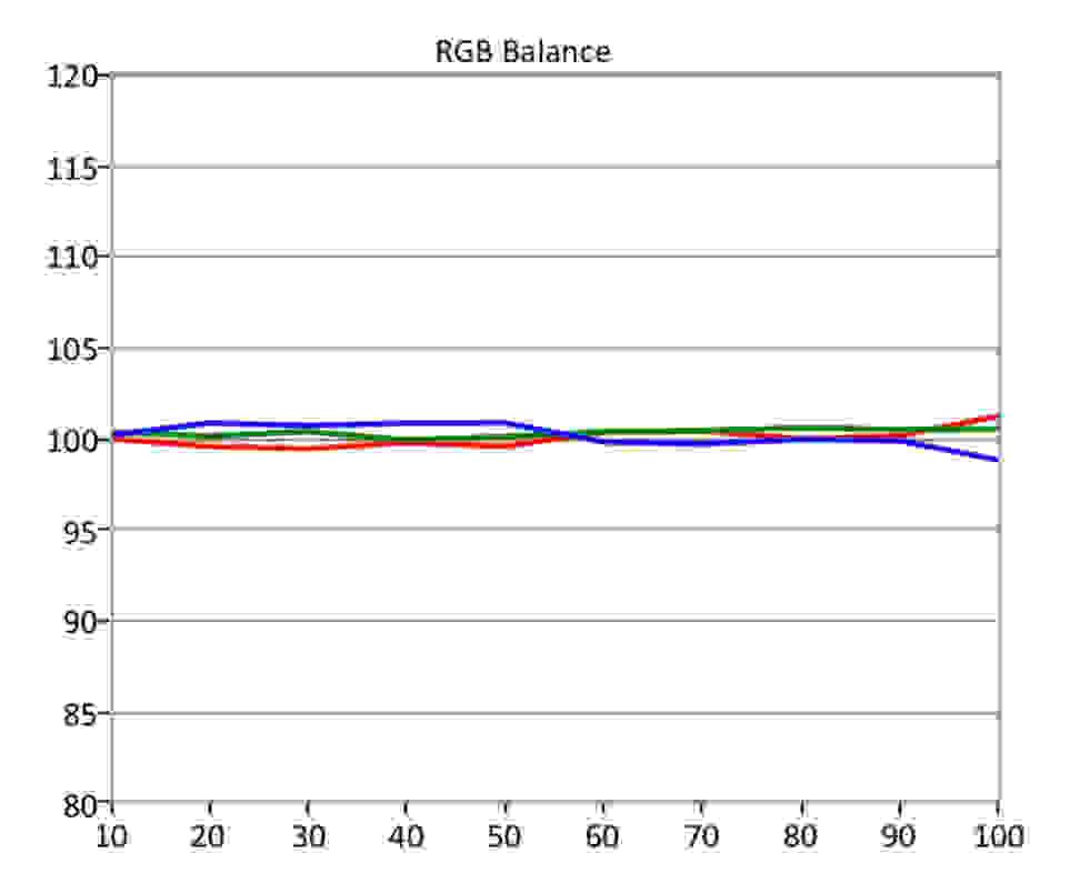 Vizio-PQ-SDR-RGB