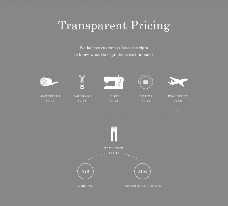 Everlane Transparent Pricing
