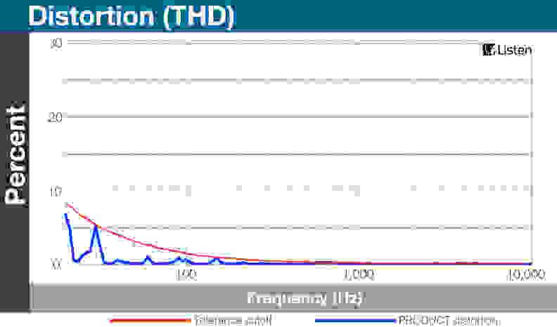 Omni THD Chart