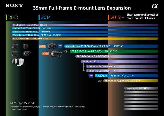 Sony FE-Mount Lens Roadmap