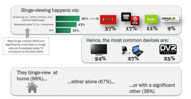 annalect binge-viewing habits.png