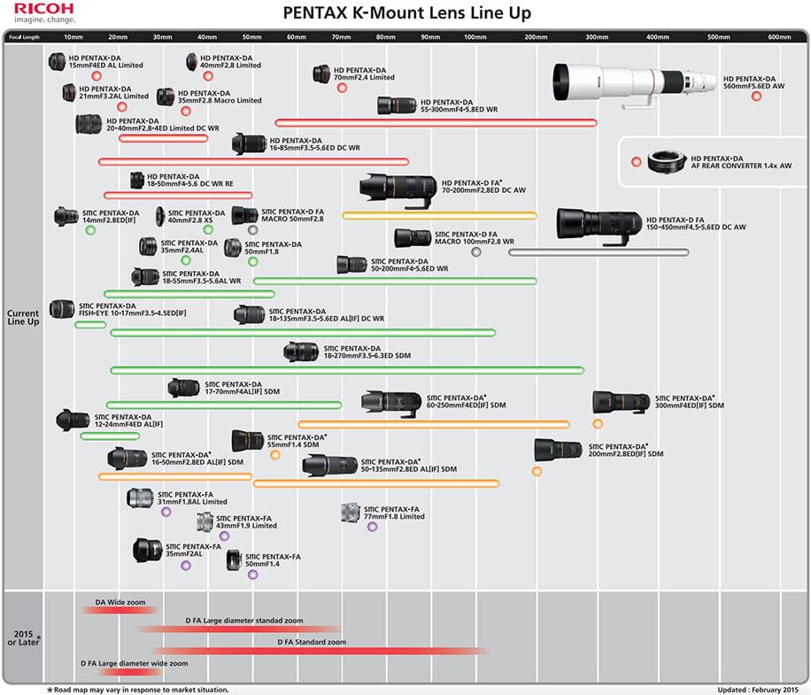 Pentax-K-mount-lens-roadmap-2015-updated.jpg