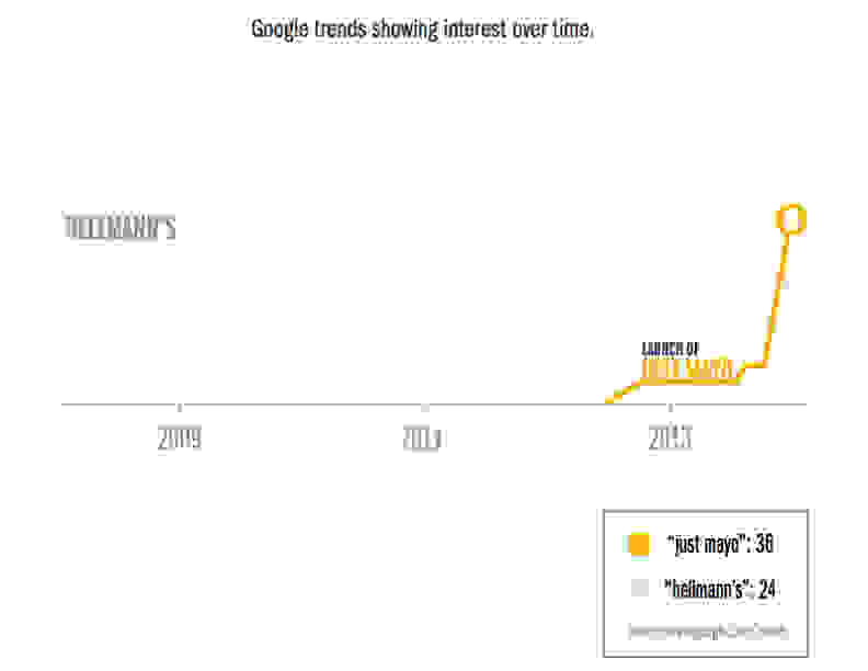 mayo-trends.jpg