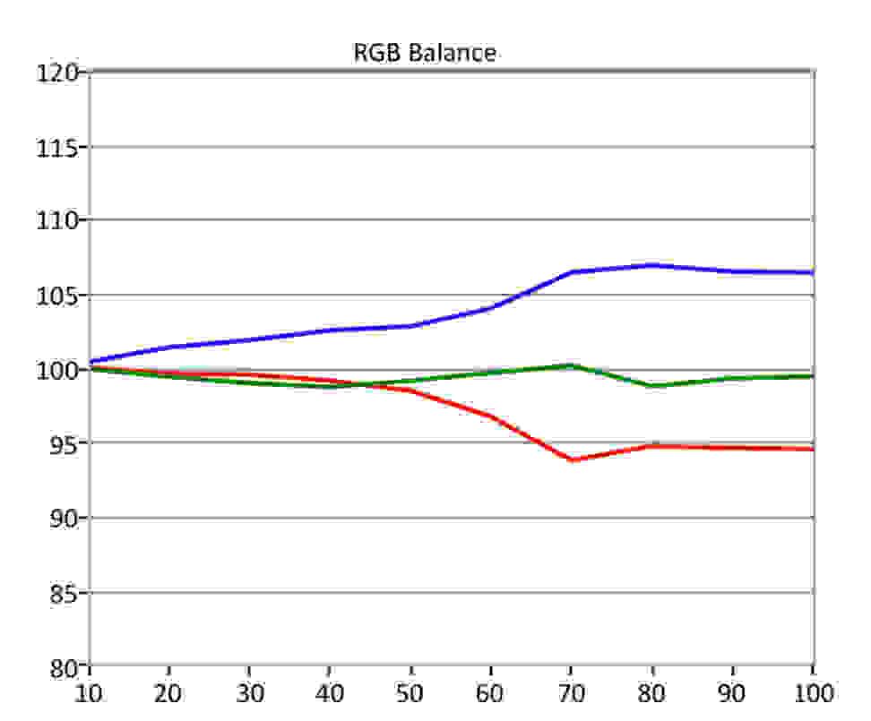 HDR-RGB