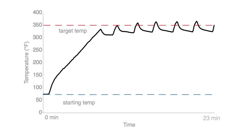 Kenmore Elite 75232 350°F Test Chart