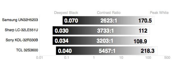 TCL-32S3600-Contrast-Ratio.jpg