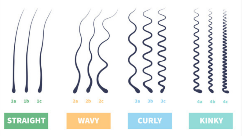 This chart displays images of what the different hair types look like.