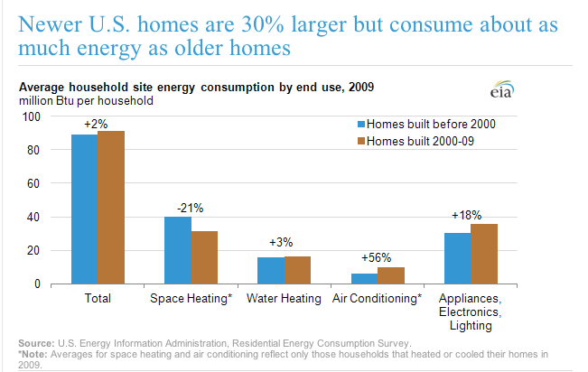 IEA-Energy Consumption Within Household.png