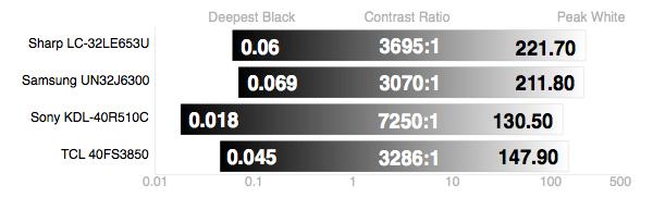 TCL-40FS3850-Contrast