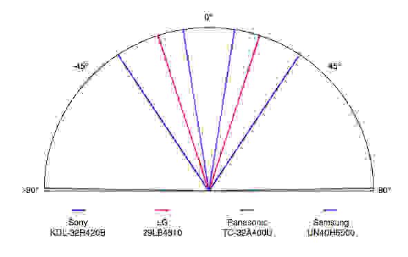 KDL-32R420B-Viewing-Angle.jpg