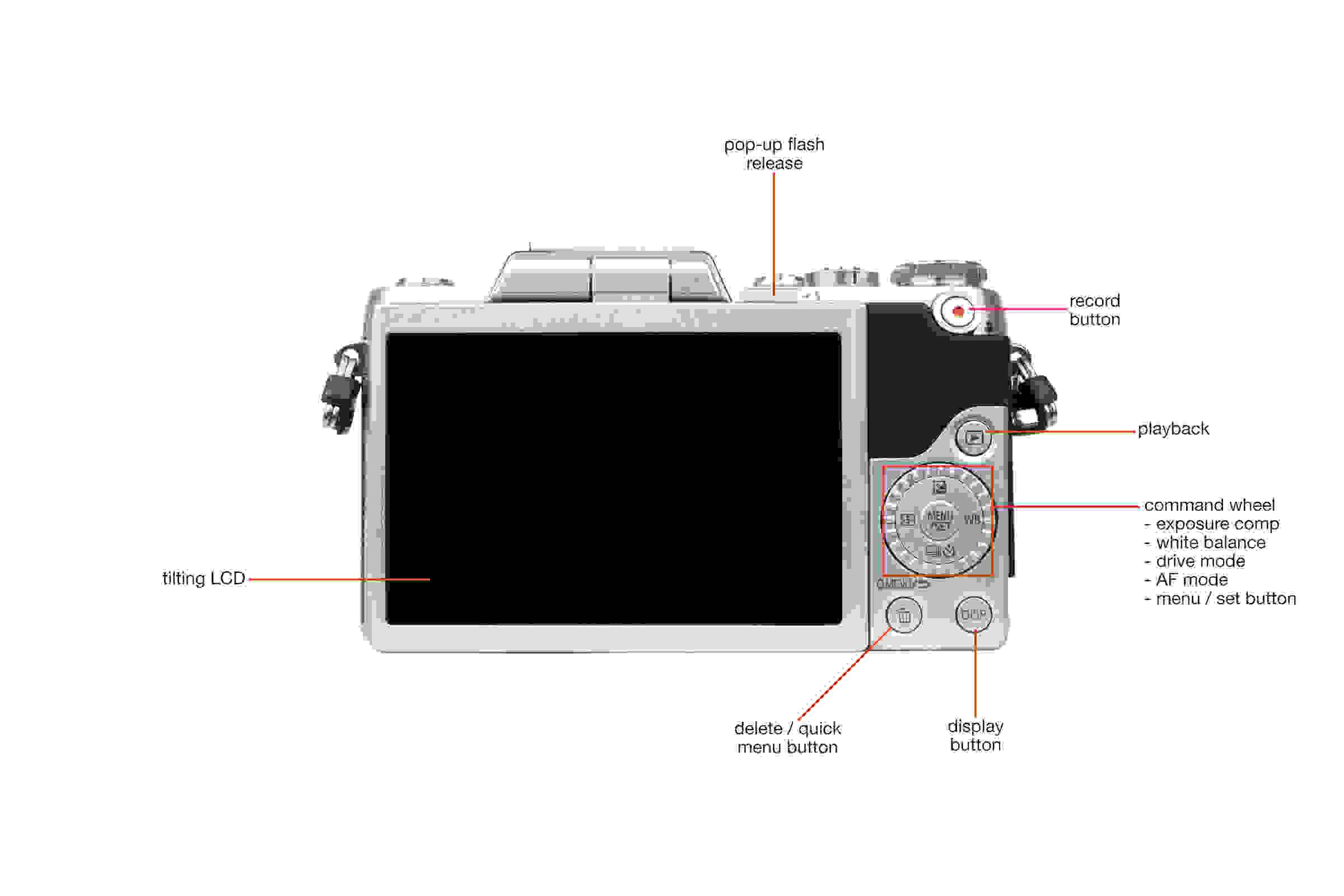 Rear view of the Panasonic Lumix DMC GF7 .