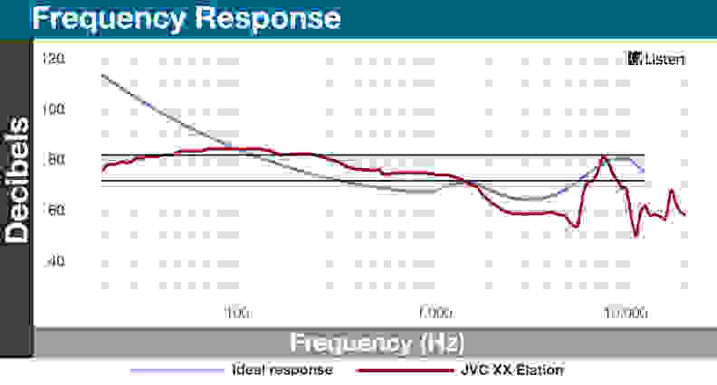 JVC XX Elation - Frequency Response