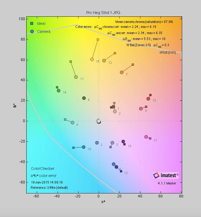 Fuji X-T10 Color Score
