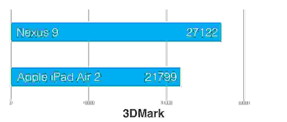 Nexus-9-review-science-3Dmarkfinal.png