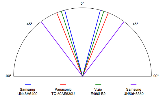 The UN48H6400 offers a very narrow viewing angle of ±15° from the center to either side.