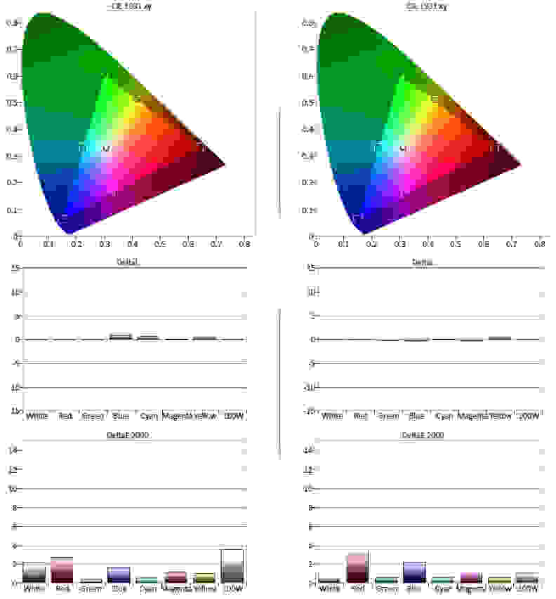 Samsung-JS7000-Color-Gamut