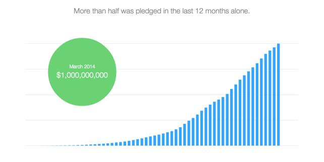 Kickstarter-Pledge-Growth.png
