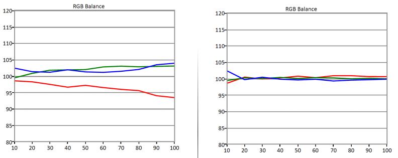 Samsung-UN55H6203-RGB-Balance.jpg