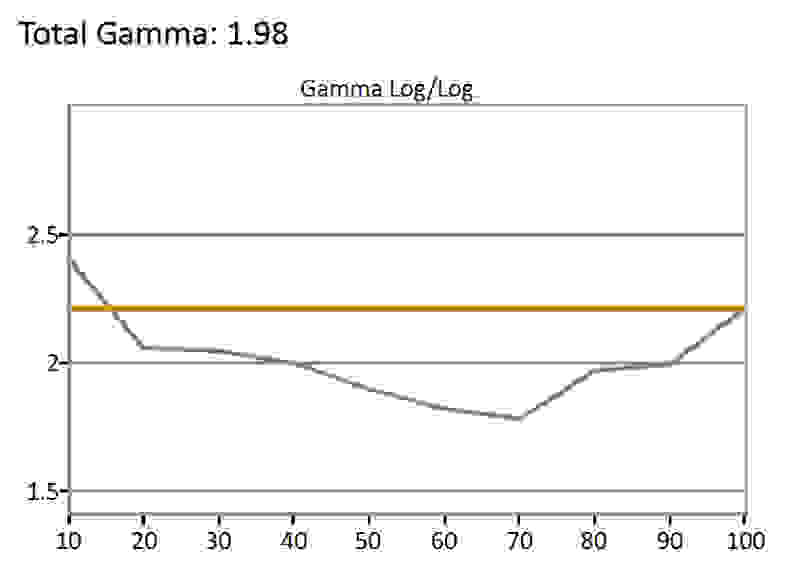 Vizio-M-Series-SDR-Gamma