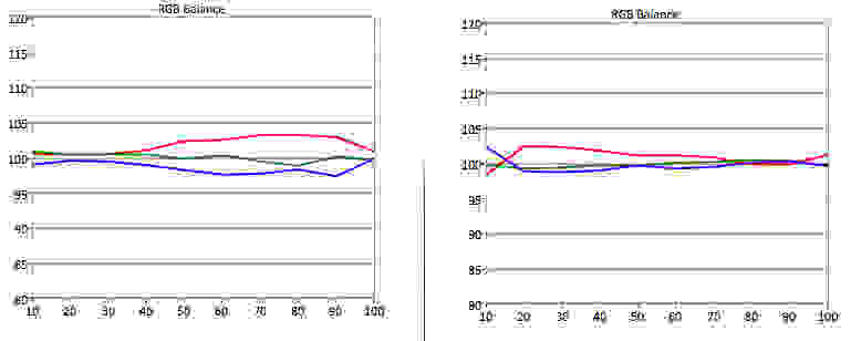 LG-47LB6000-RGB-Balance.jpg