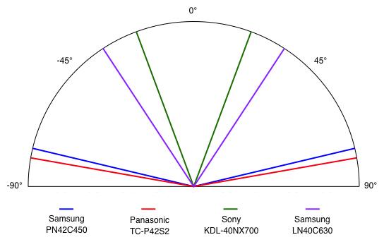 Viewing Angle Chart