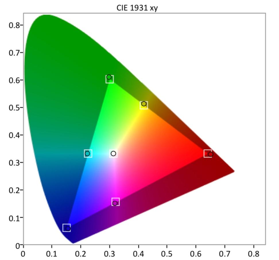 Vizio-PQ-SDR-Gamut