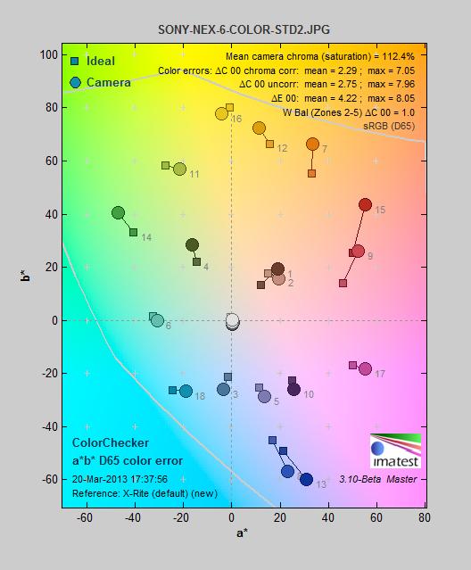 SONY-NEX-6-COLOR-STD2_colorerror.png